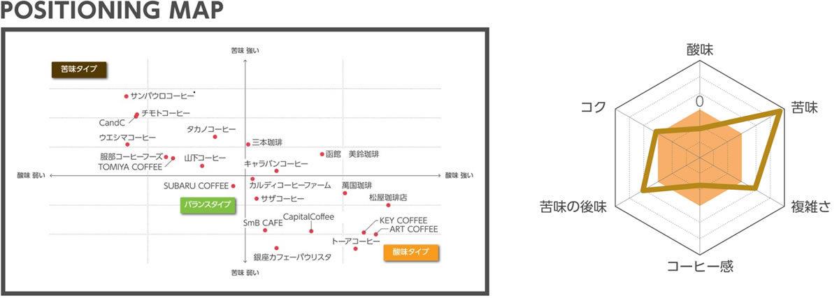 コーヒーサミット 味覚レーダーチャート